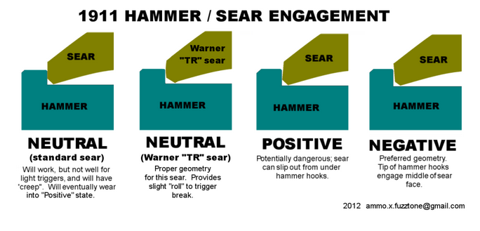 1911 Hammer Sear Engagement