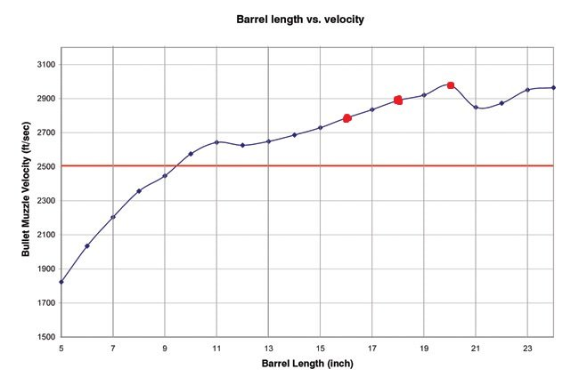 AR-15 Barrel Length Velocity, SA Defense