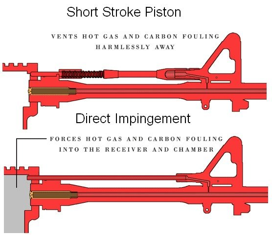Direct Impingement vs Piston