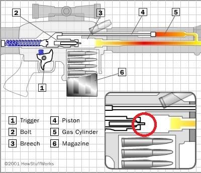 Gas System Gun