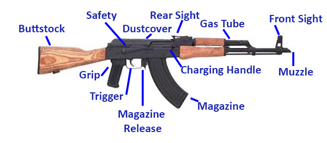 best semi automatic rifle for beginners ar 15 vs ak 47 sw ar 15 parts diagram #7