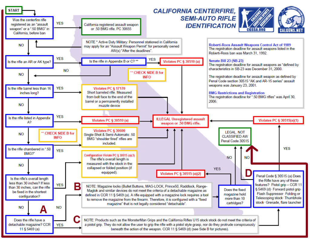 Calguns Flowchart Brown