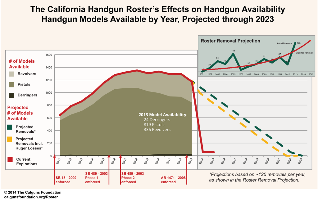 What is the California Roster of Handguns? - Pew Pew Tactical