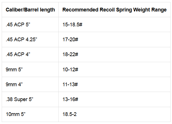 Caliber and Barrel vs Recoil Spring Weights