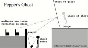 Pepper's Ghost How-To