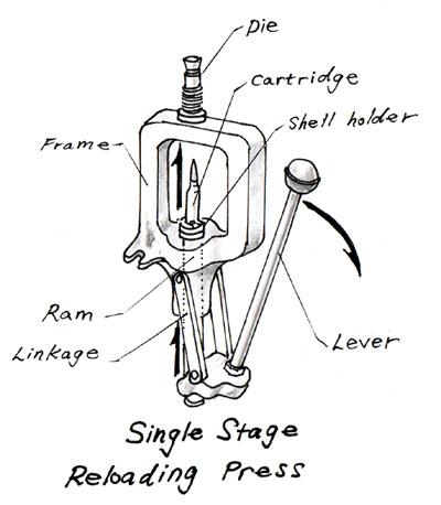 Single Stage Press, Ultimate Reloader
