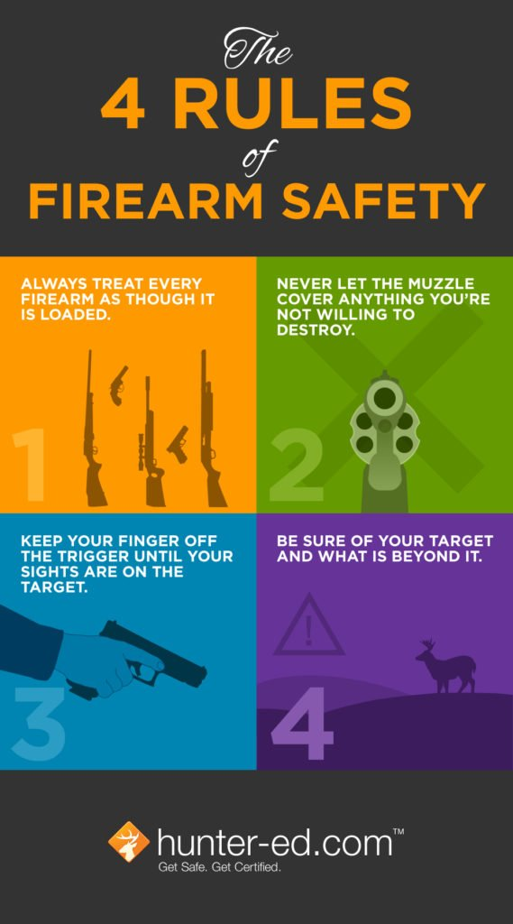 4 Rules of Firearm Safety