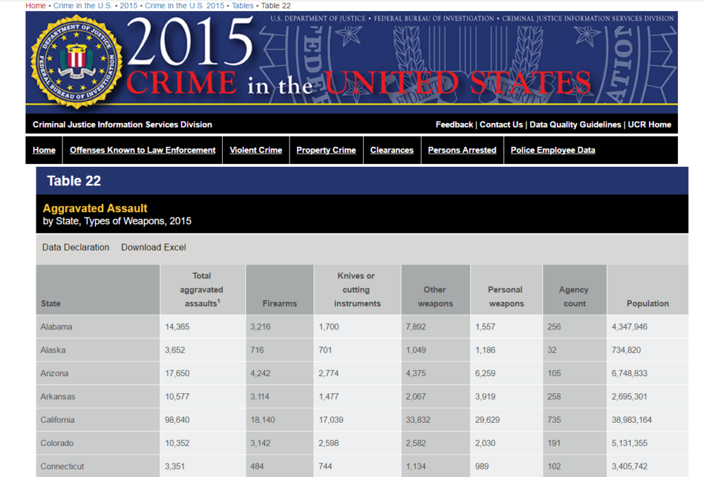 FBI Statistics Table