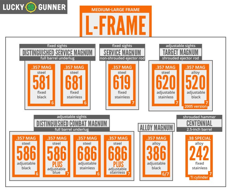 L Frame Chart