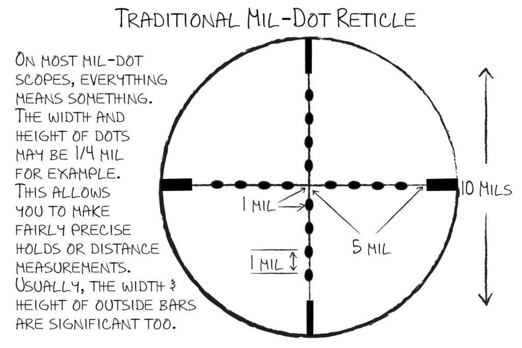 Mil DOT explanation
