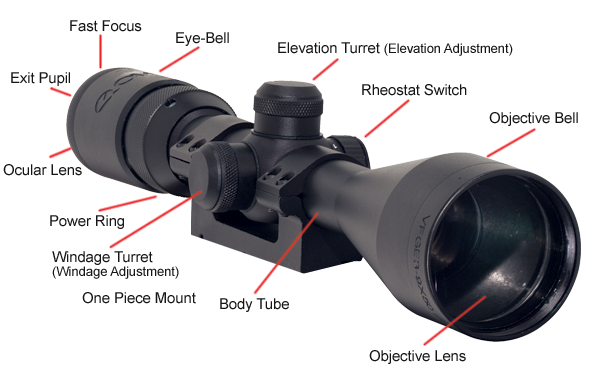 Riflescope Diagram