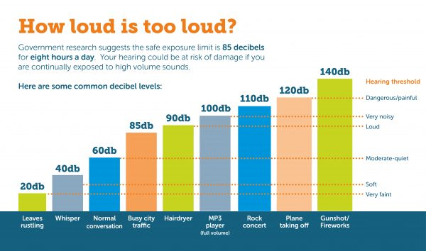 Sound Decibel Chart