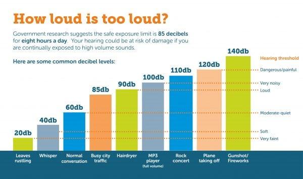 Sound Decibel Chart