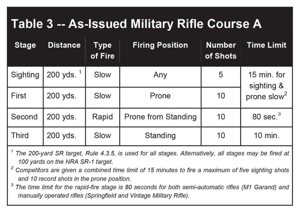 NRA shooting course guidelines