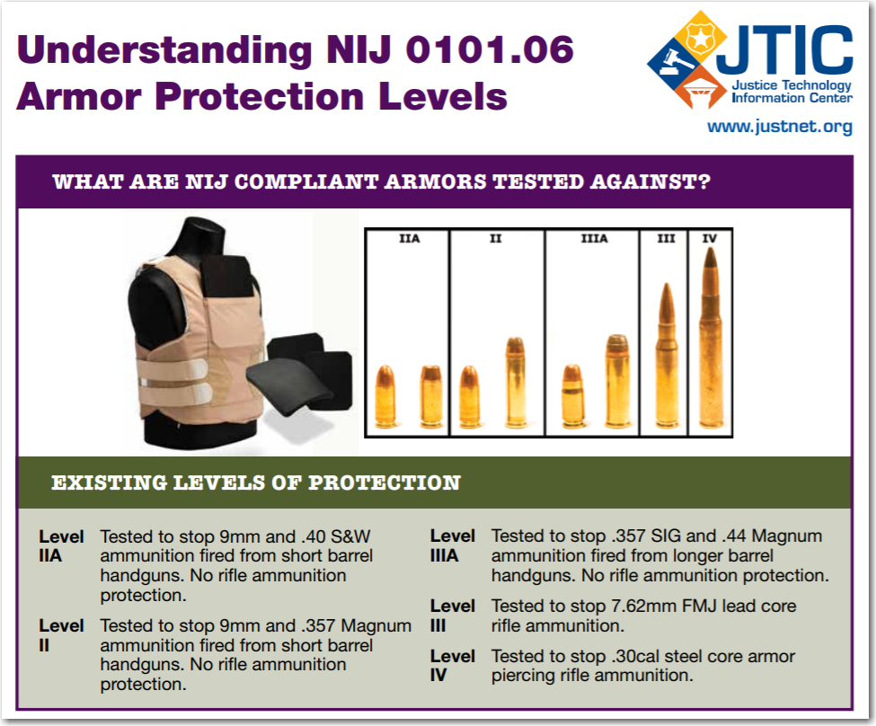 NIJ Armor Protection Levels, Justnet.org