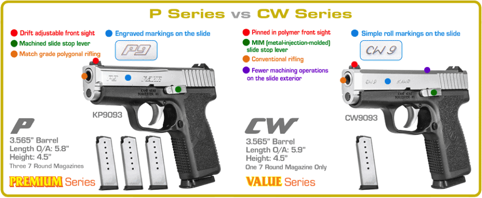 CW vs P Series, Truth About Guns