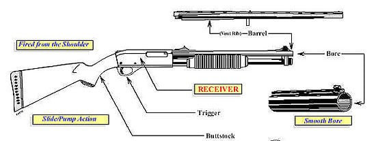 Shotgun Diagram SLIDE ACTION ONLY