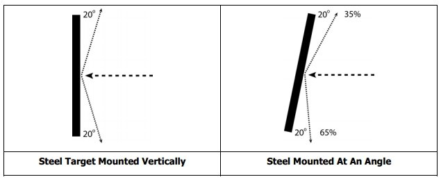 Safe angles for steel, use them!