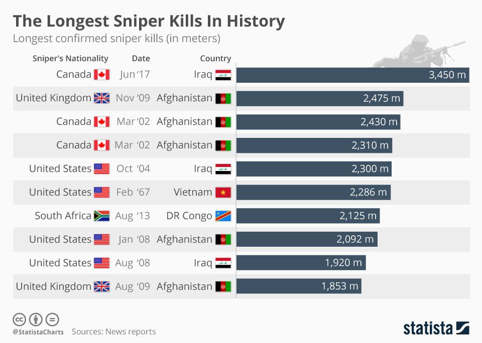 Chart of longest sniper kill