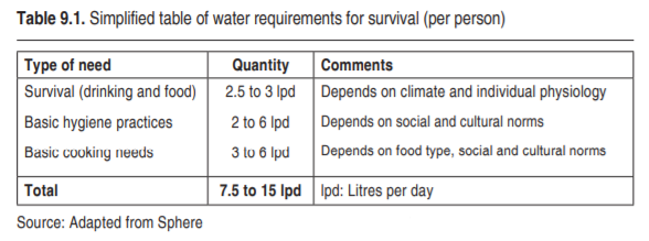 Survival Water Requirements, WHO