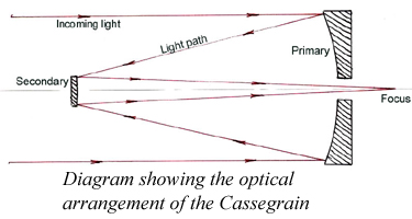 Cassegrain Diagram