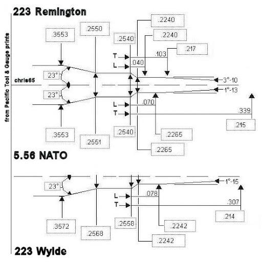 223 vs 5.56 vs 223 wylde