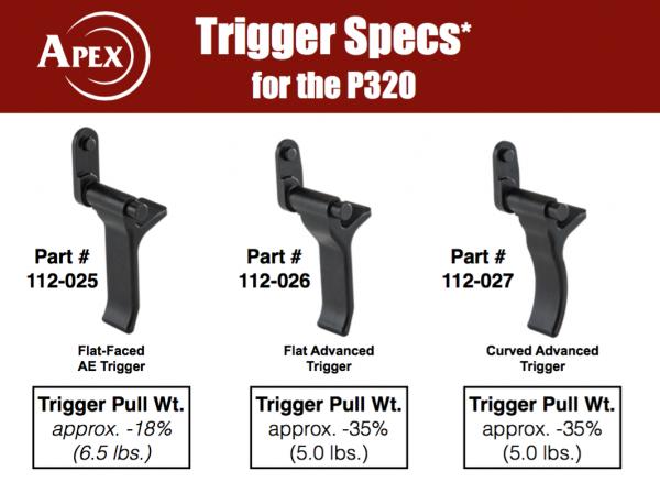 P320-Trigger-Specs-600x438