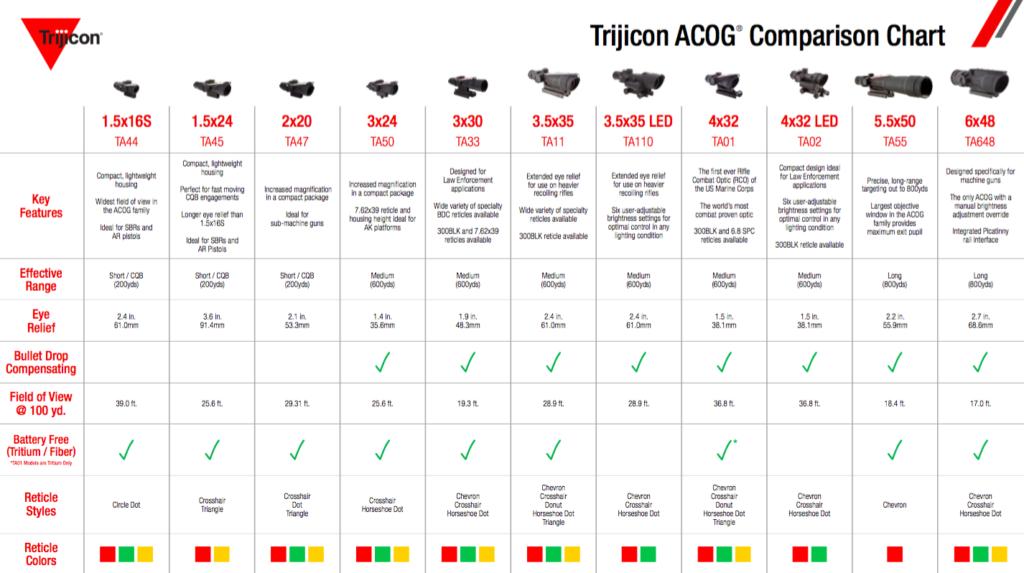 ACOG Comparison Chart, Trijicon