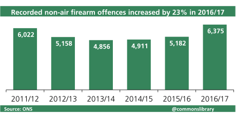 (Lack of) Effect of gun regulations on firearms crimes in the UK