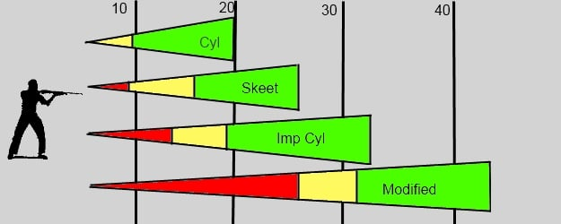 Choke ranges chart
