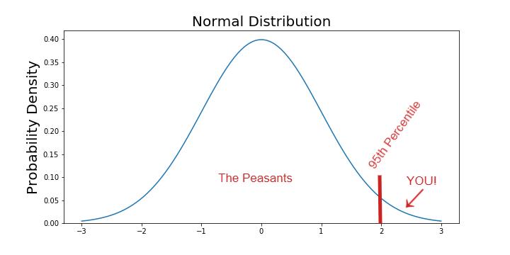 95th Percentile Graph