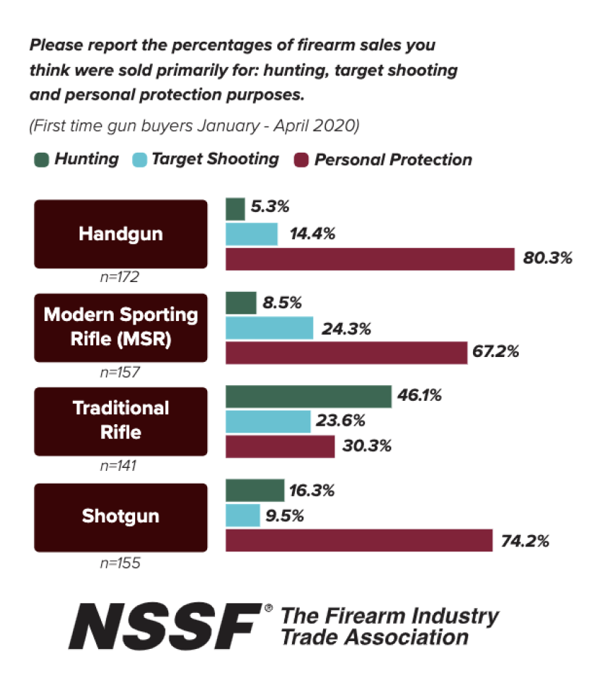 Firearms Sales NSSF 2020