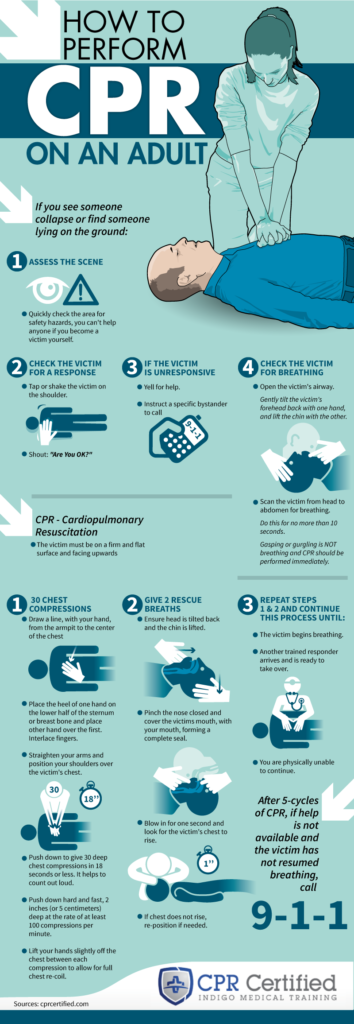 Adult CPR Inforgraphic