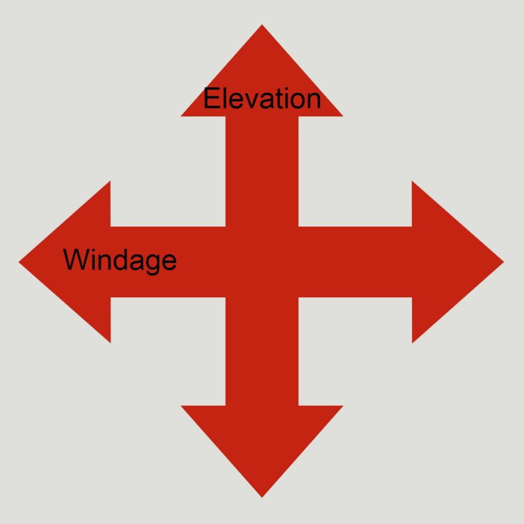 Elevation vs. Windage