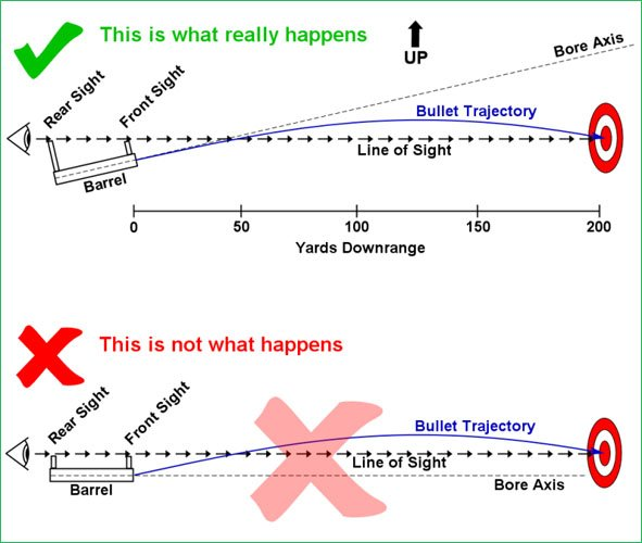 Irons sight zeroing trajectory diagram