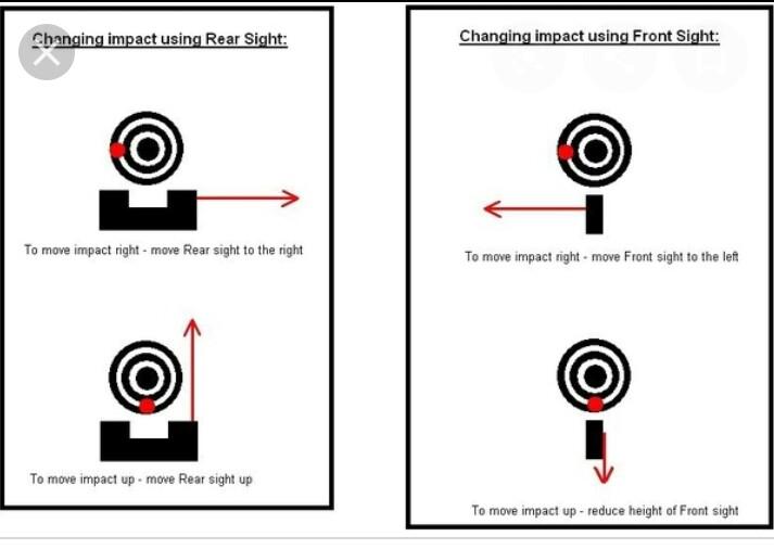 Zeroing Iron Sights