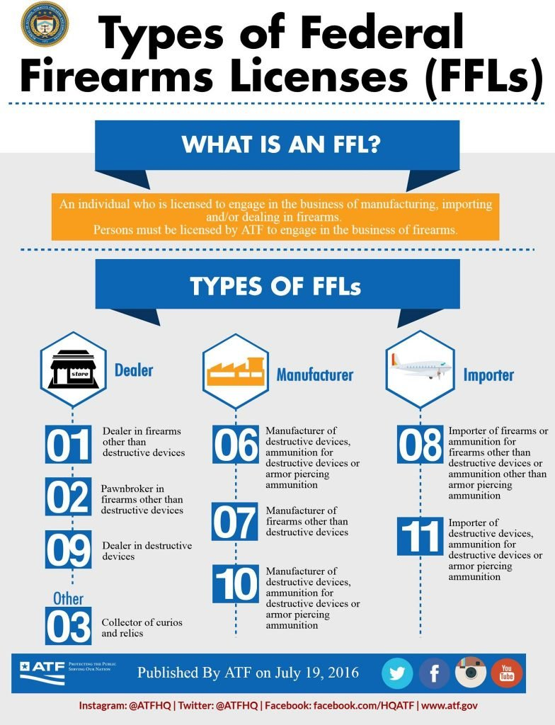 Types of FFLs ATF