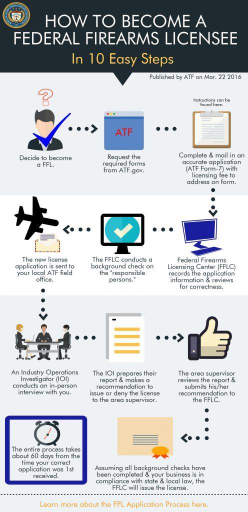 FFL Application Process (ATF)