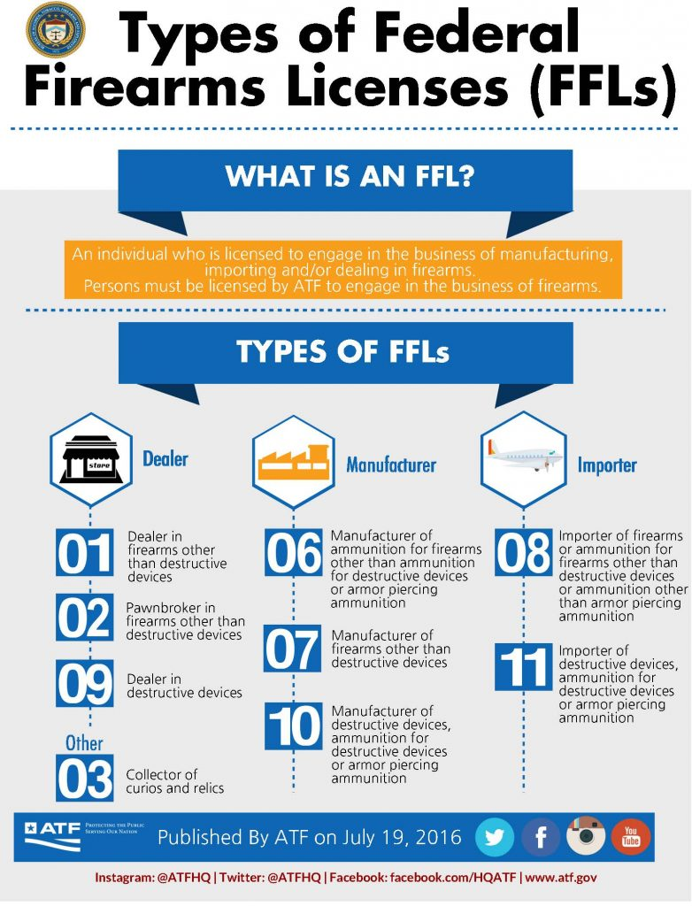 FFL Types Infographic (ATF)