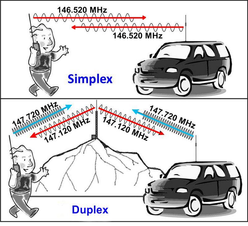 Simplex vs. Duplex (Ham Radio School)