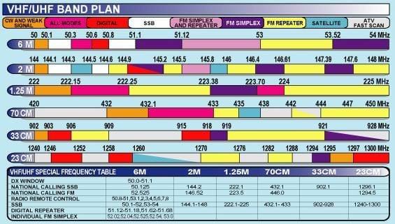 UHF VHF Band Plan